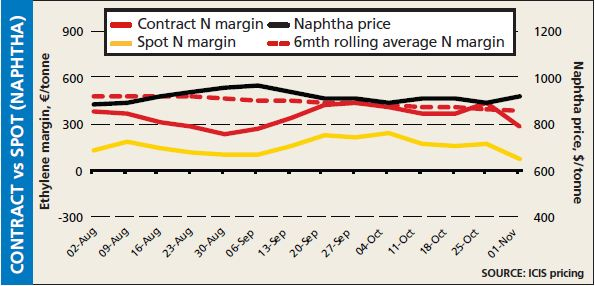 Contract vs spot naphtha prices w/e 1 November 2013
