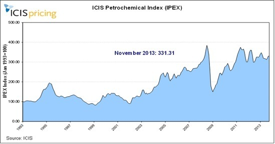 IPEX November 2013