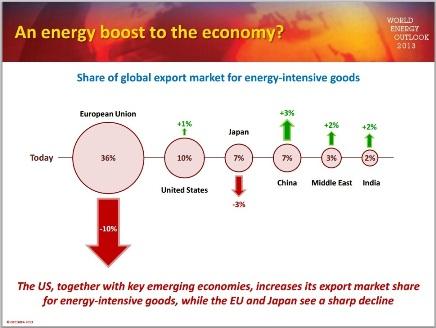 IEA Wolrd Energy Outlook 2013 view on energy
