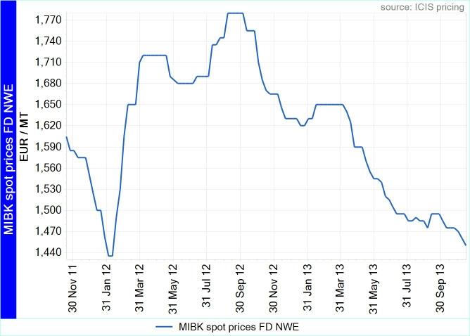 MIBK prices