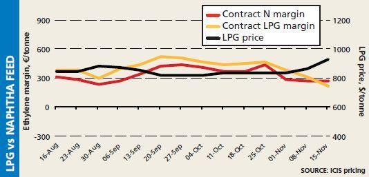 Cracker margins: LPG vs Naphtha feed, 15 November 2013