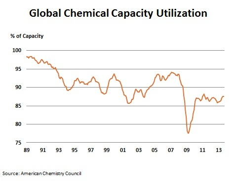 Global chemicals capacity utilisation