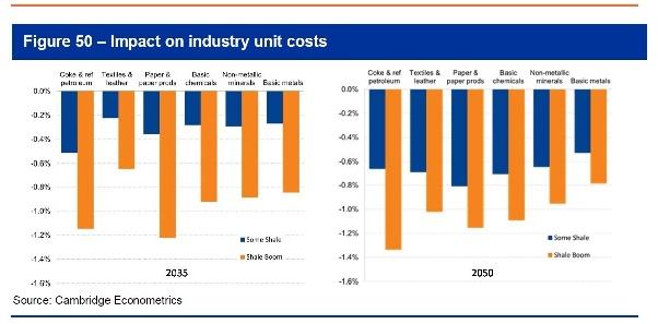 Cambridge Econometrics shale gas unit costs savings