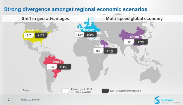 Global gas prices and growth projections