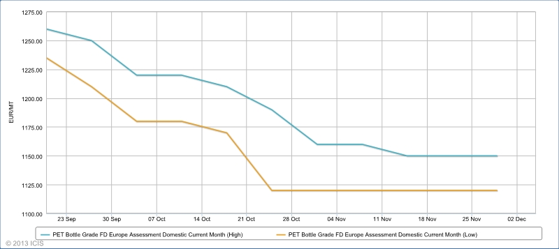 Europe bottle grade PET highs vs lows