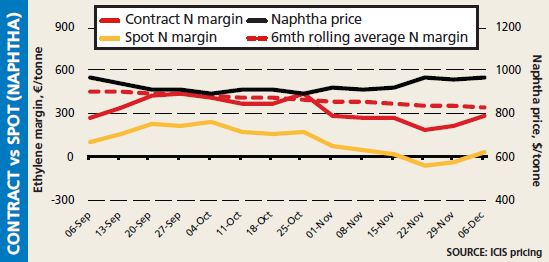 Europe contract vs spot cracker margins