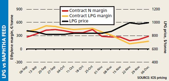 Europe LPG vs naphtha cracker margins