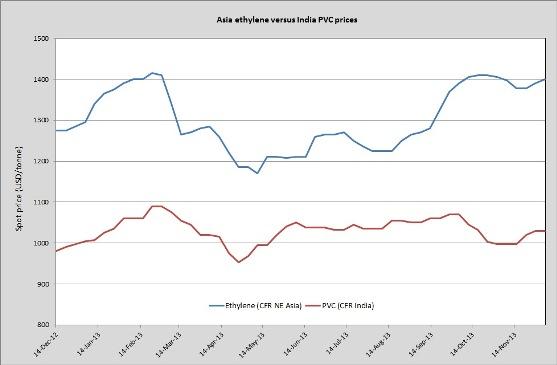 Asia PVC/ethylene price chart