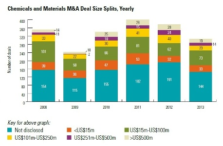 Chemicals M&A activity