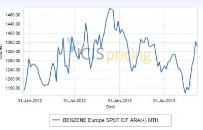 Benzene spot prices Europe