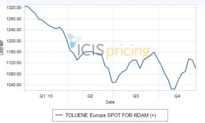 Toluene prices Europe 2013