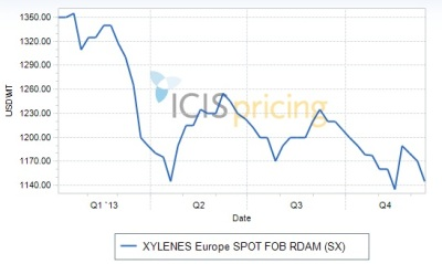Xylenes Europe 2013