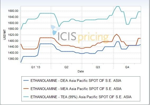ethanolamine price graph