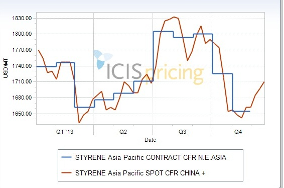 Styrene price graph