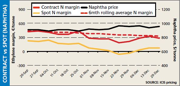 Contract v Spot (Naphtha) 20 Dec