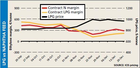 LPG vs Naphtha Feed 20 Dec