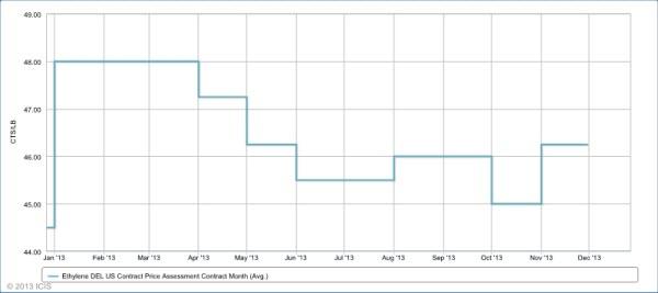 Ethylene price graphic