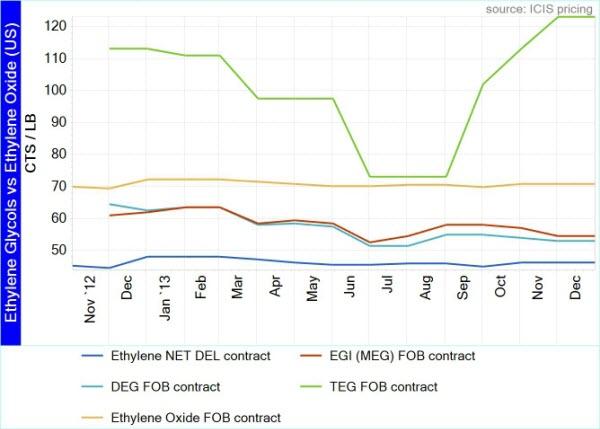 EO-EG prices