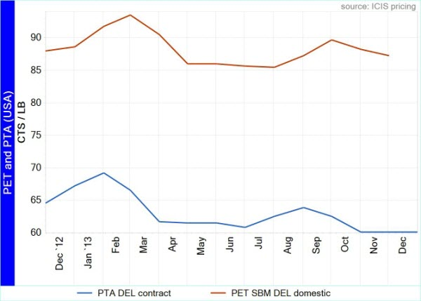 US PET price direction uncertain due to feedstock