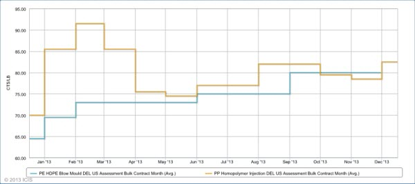 US PP PE price chart