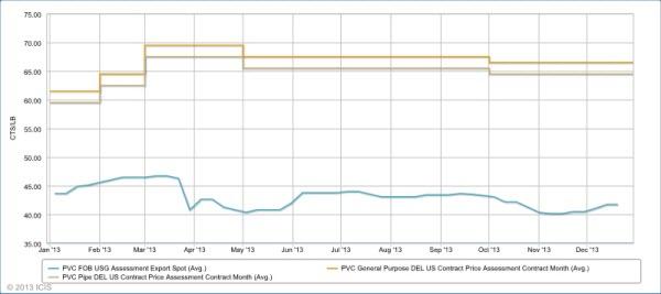 US PVC prices