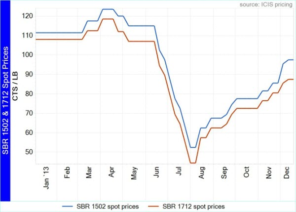 US SBR price graphic