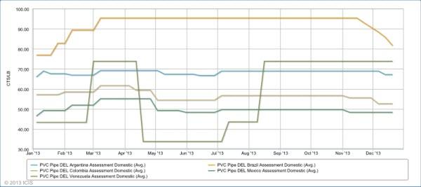 LatAm PVC price graphic