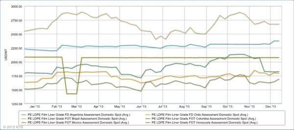LatAm LDPE price chart