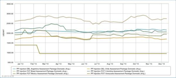 LatAm PP price graphic