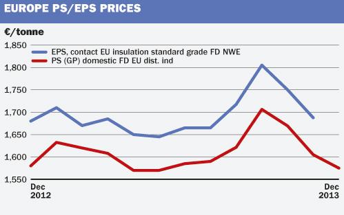 EU PS/EPS graph