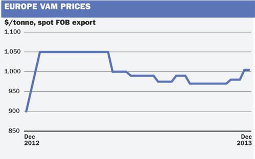 EU VAM graph