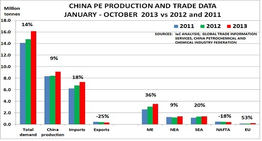 China PE demand to October 2013