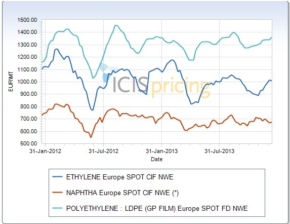 Europe lower naphtha prices affect PE sentiment