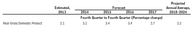 CBO GDP forecasts 2014