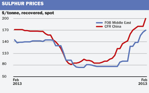 sulphur prices