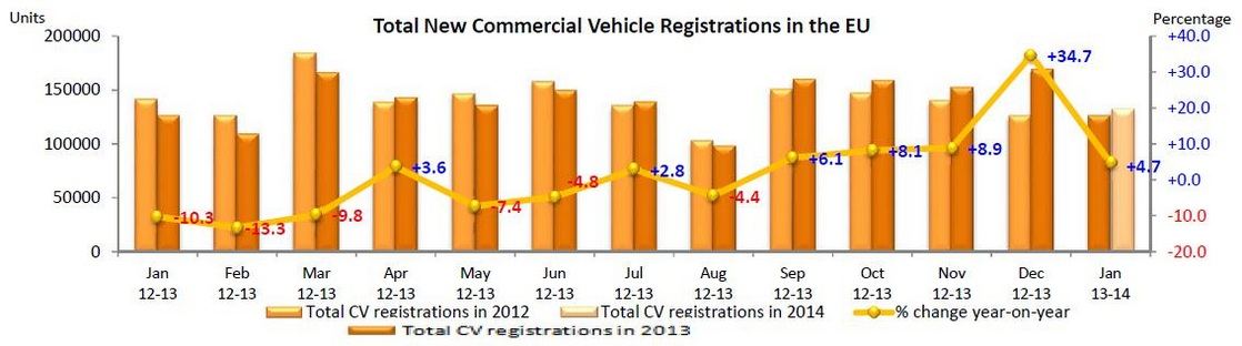 New commercial vehicle registrations in the EU, January 2014 - ACEA