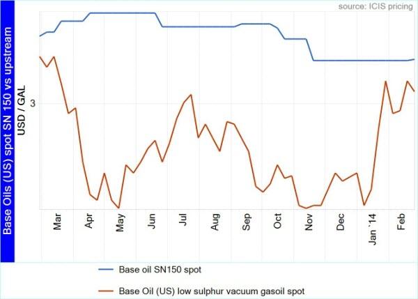 US base oils chart