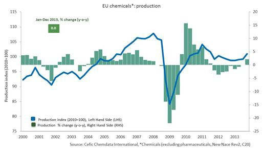Cefic - EU chemicals production 2000 - 2013
