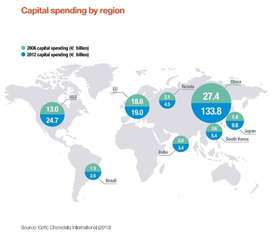 Captial spending: global picture