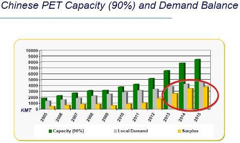 Global PET markets face overcapacity