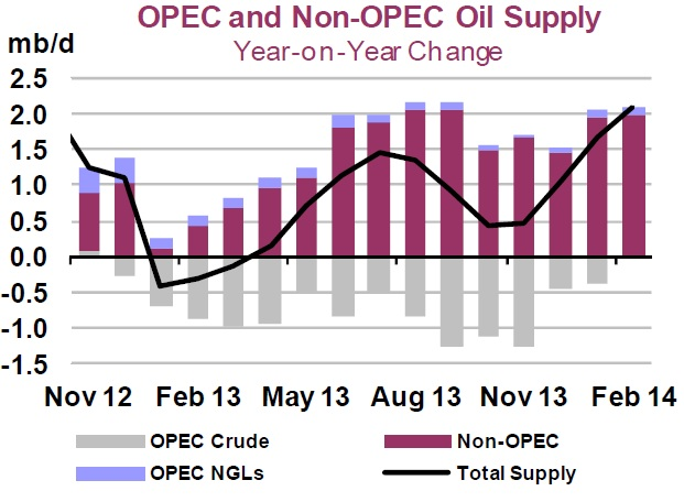 opec and non-opec oil supply y-o-y