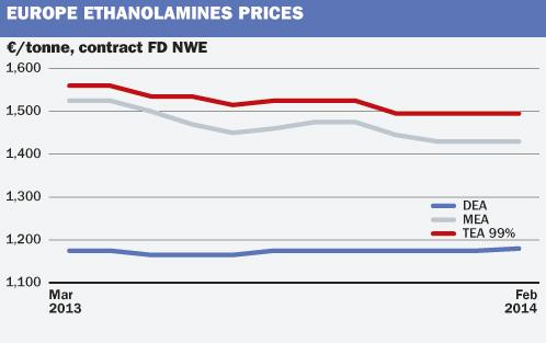 EU Ethanolamines
