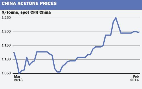 China Acetone