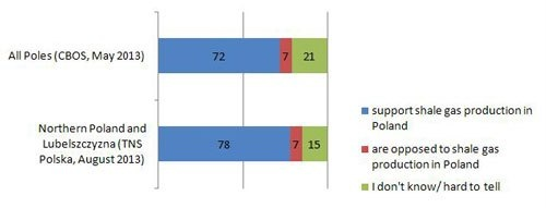 support for shale gas in Poland. Cited by Ministry of the Environment