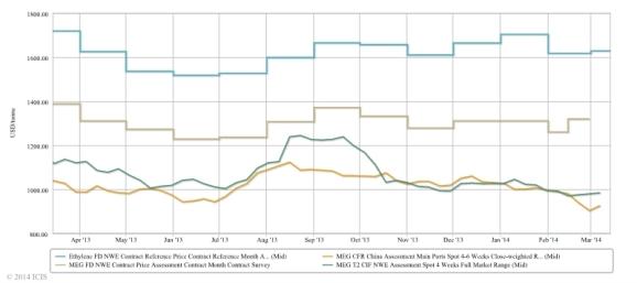ICIS Dashboard Price History 2014-03-14
