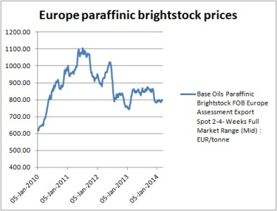 Europe brightstock prices