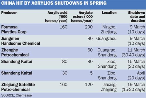 China acrylics shutdowns