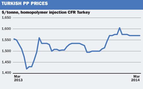 Turkish PP