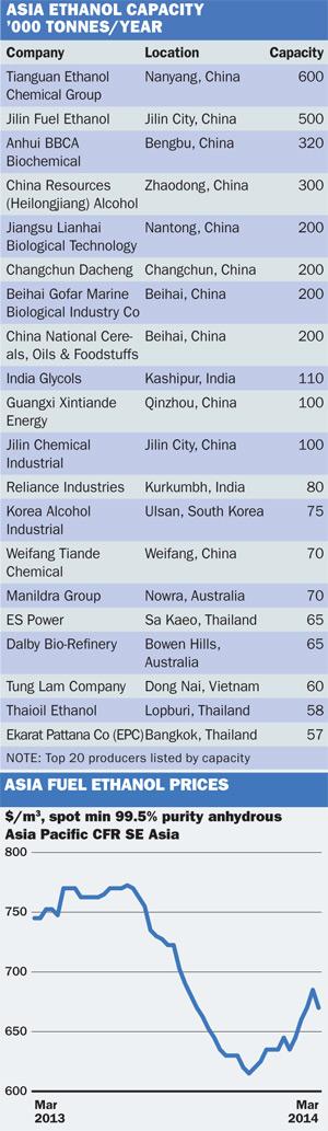 Asia ethanol