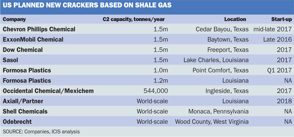 Planned US shale crackers